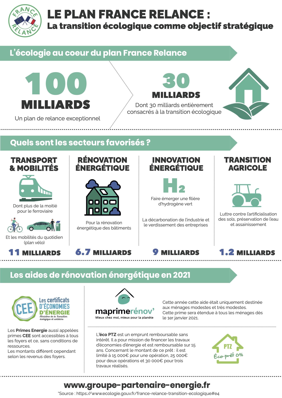 Infographie Plan France Relance 2021