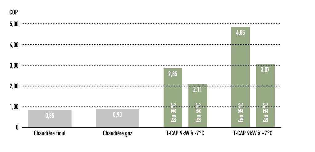 Performance énergétique COP