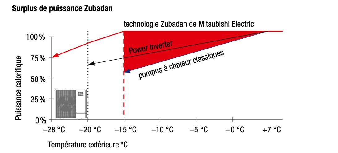 Technologie T-CAP