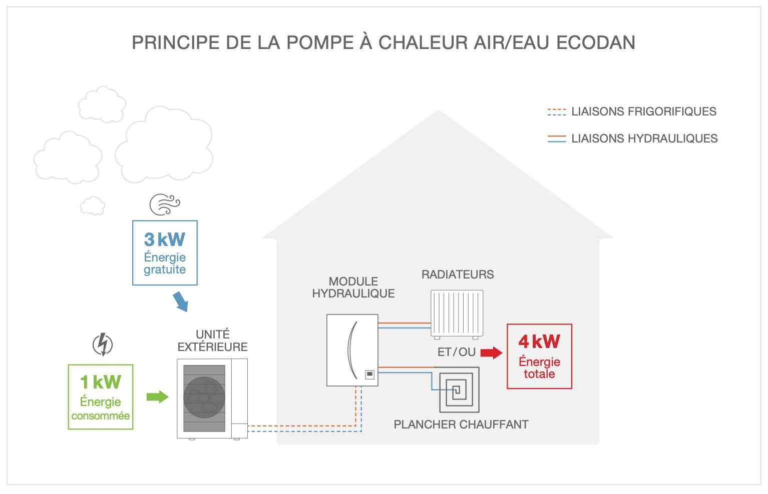 Principe de la pompe à chaleur air/eau Ecodan Zubadan R32 Silence